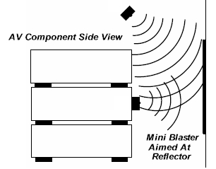 IR Blaster aimed at a reflector to bounce onto AV components