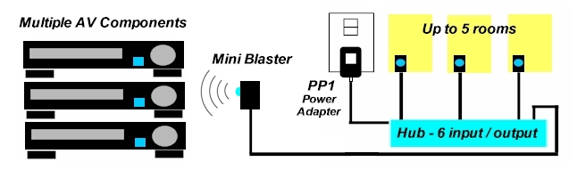 Mini Blaster - IR Blaster From Blue Eye. Can be used to flood multiple AV components. Can be used with the IR distribution hub in a multi-room application.
