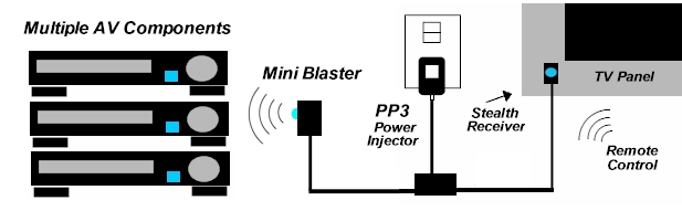 Mini Blaster - IR Blaster From Blue Eye. Can be used in a single room application using the IR Power Injector.